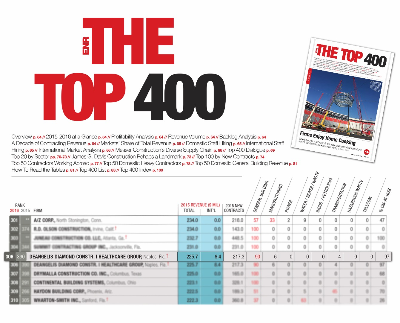 DD Makes ENR National Top 400 in 2016